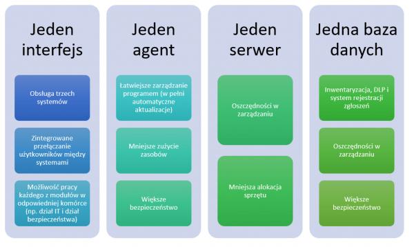 System XXI wieku eAuditor V7 WEB