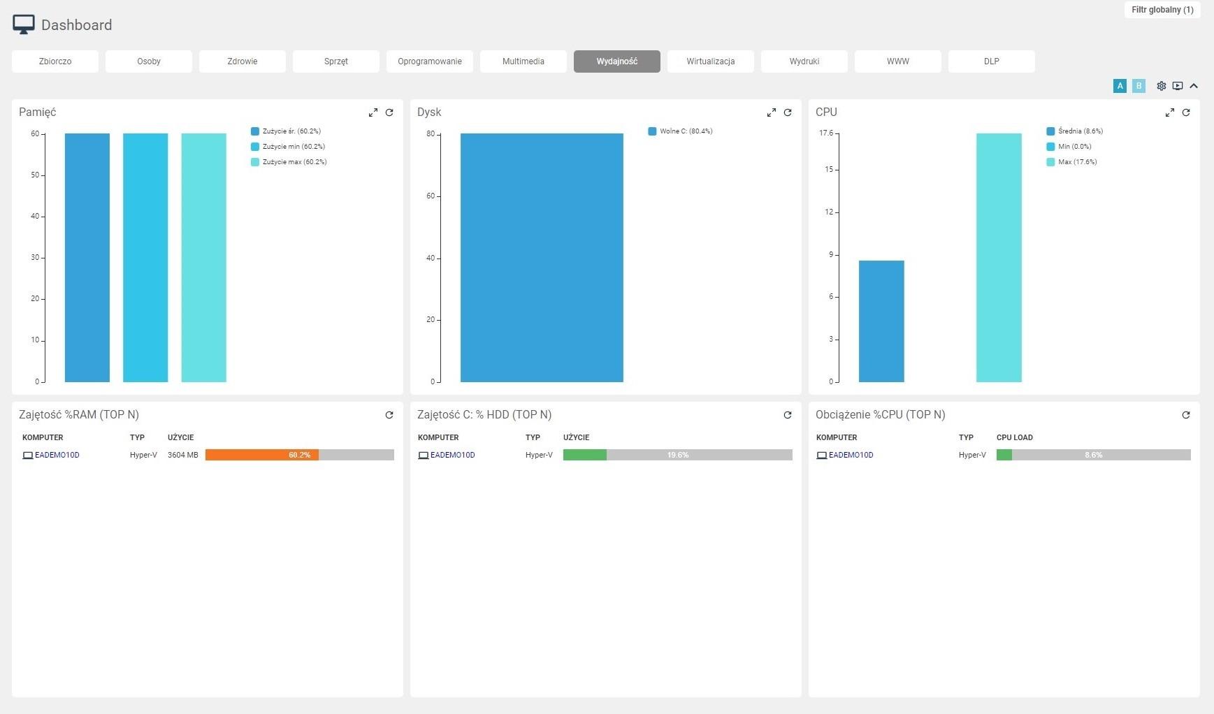 System eAuditor V7 WEB - Dashboard - Wydajność