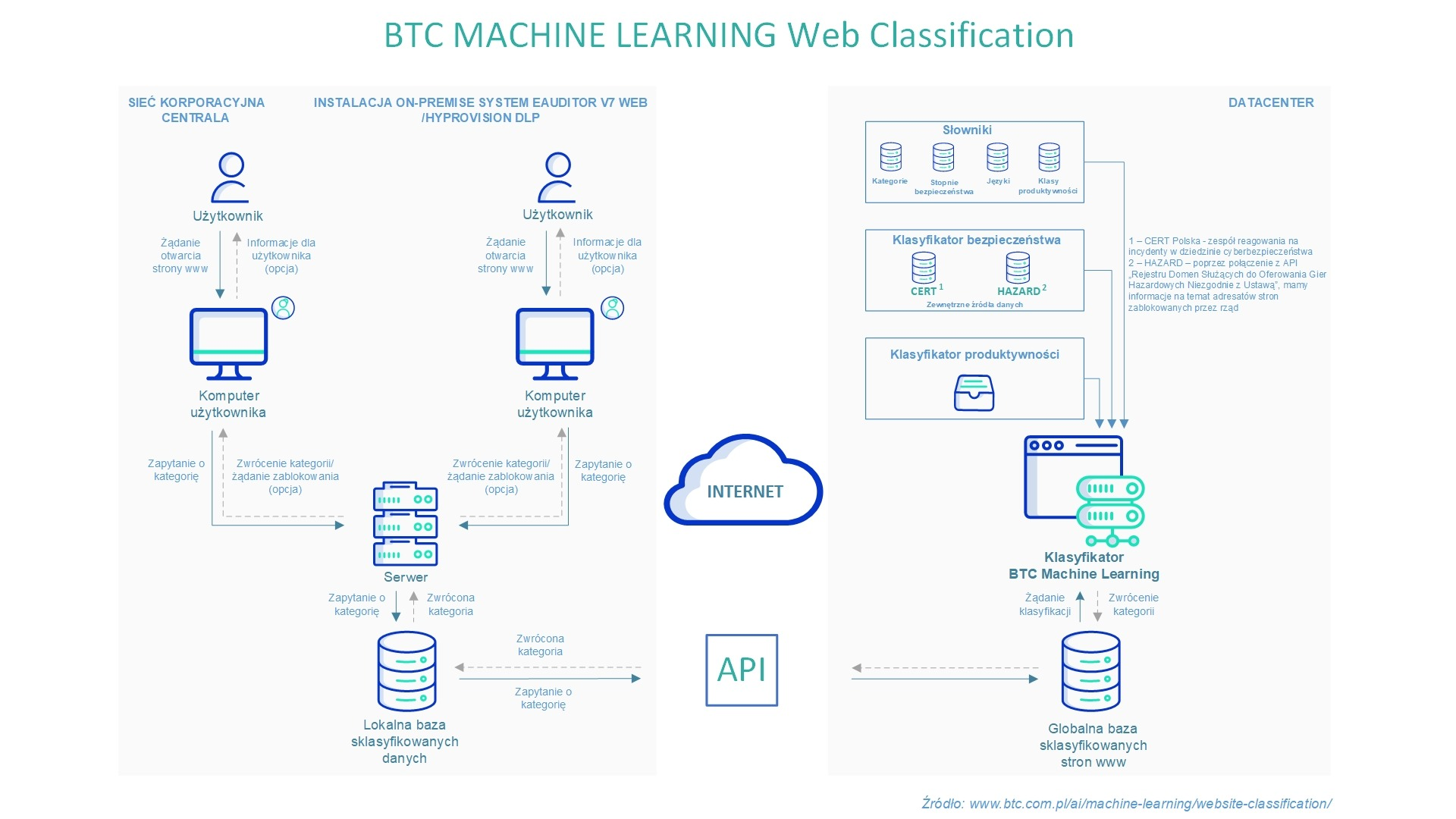 Machine Learning Web Classification - schemat